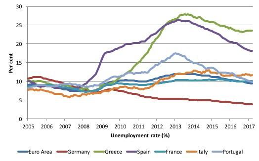 Taux de chômage 2005-2017