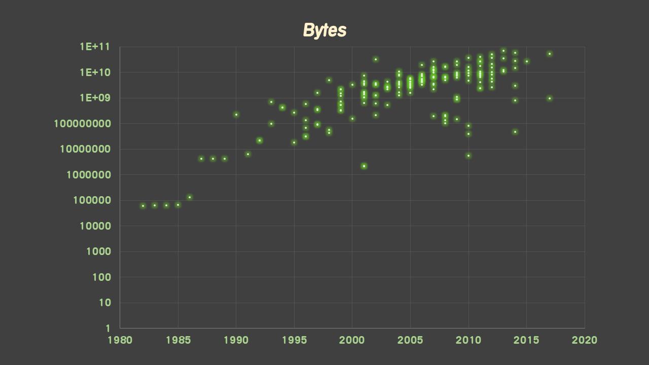 bytes-up