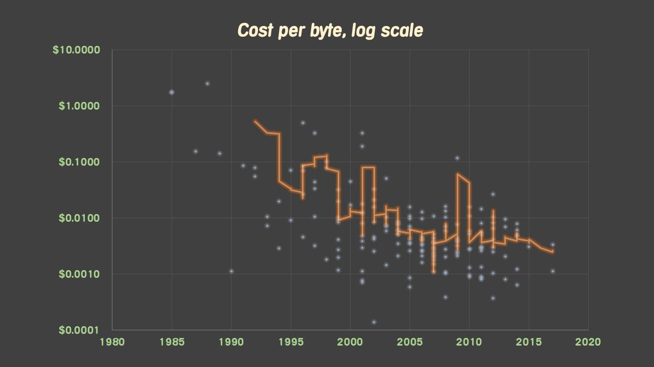 cost-per-byte