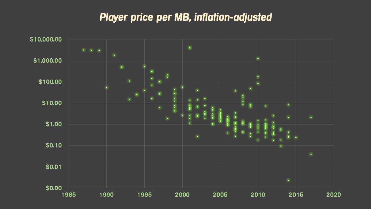 price-per-byte
